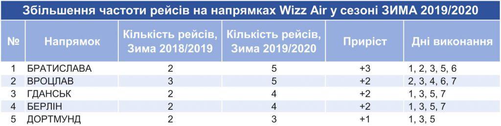 Wizz Air  у Львові